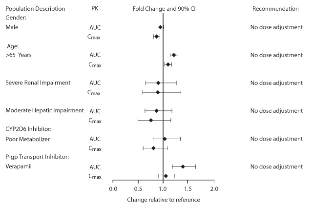 Figure 1. Impact of Intrinsic and Extrinsic Factors on the Systemic Exposure of Umeclidinium