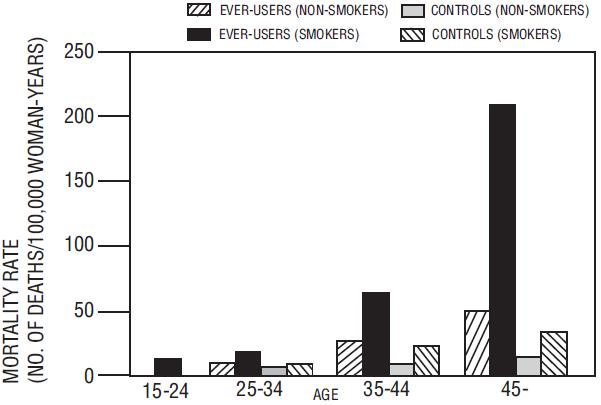 Figure 1. Circulatory Disease Mortality Rates per 100,000 Women-Years by Age, Smoking Status and Oral Contraceptive Use