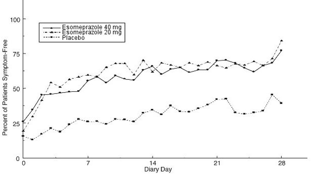 Figure 5: Percent of Patients Symptom-Free of Heartburn by Day (Study 226)