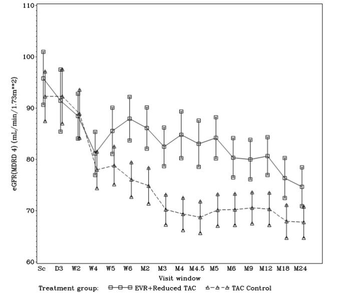 Figure 1. Mean and 95% CI of eGFR (MDRD 4) [mL/min/1.73m2] by Visit Window and Treatment After Liver Transplantation (ITT population 24 Month Analysis)*