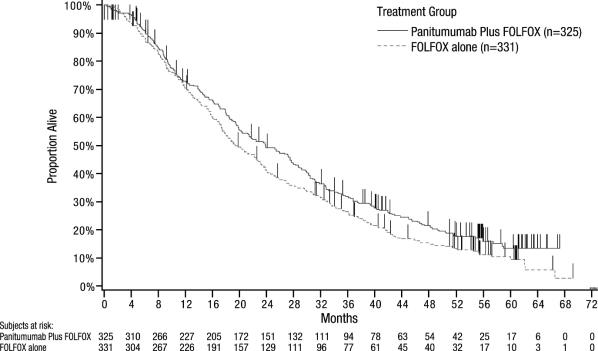 Figure 3:  Kaplan Meier Plot of Overall Survival in Patients with Wild type KRAS mCRC (Study 20050203)