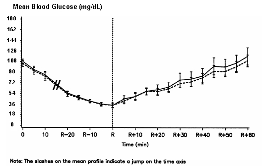 Fig. 3 - Pharmacodynamics Graph - Time of Autonomic Reaction