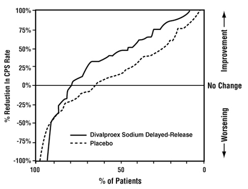proportion of patients achieving any particular level of improvement was consistently higher for valproate than for placebo