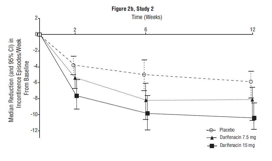 Figures 2b. Median Change from Baseline at Weeks 2, 6, 12 for Number of Urge Incontinence Episodes per Week (Study 2)