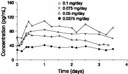 Figure 1. Steady-State Estradiol Plasma Concentrations for Systems Applied to the Abdomen Nonbaseline-corrected Levels