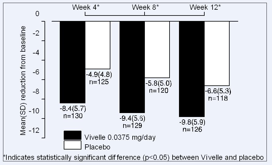 Figure 2.  Mean (SD) Change from Baseline in Mean Daily Number of Flushes for Vivelle 0.0375 mg Versus Placebo in a 12 week Trial