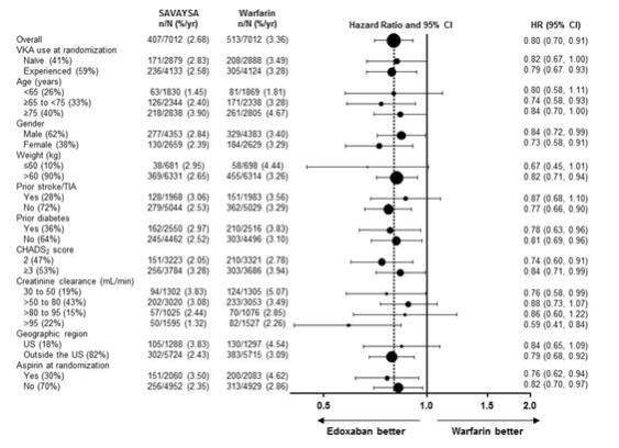 Figure 6.1:Adjudicated Major Bleeding in the ENGAGE AF TIMI 48* Study