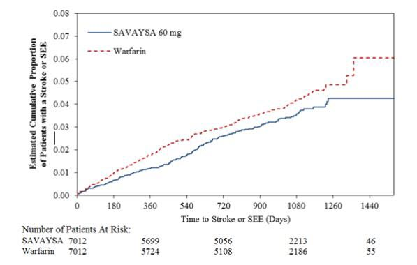 Figure 14.1:Kaplan-Meier Cumulative Event Rate Estimates for Primary Endpoint (first occurrence of stroke or SEE) (mITT*)