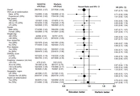 Figure 14.2 :ENGAGE AF TIMI 48 Study: Primary Efficacy Endpoint by Subgroups (ITT Analysis Set)