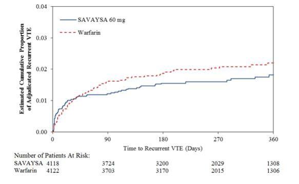 Figure 14.3:Kaplan-Meier Cumulative Event Rate Estimates for Adjudicated Recurrent VTE (mITT analysis – on treatment)