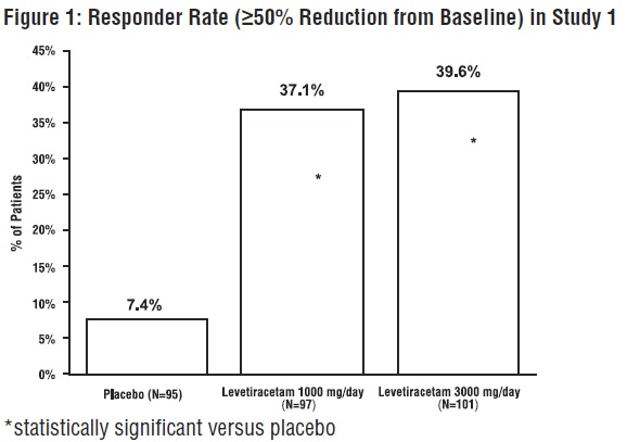 Figure 1: Responder Rate (≥50% Reduction from Baseline) in Study 1