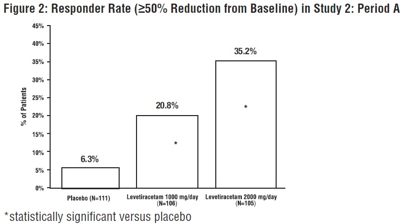 Figure 2: Responder Rate (≥50% Reduction from Baseline) in Study 2: Period A