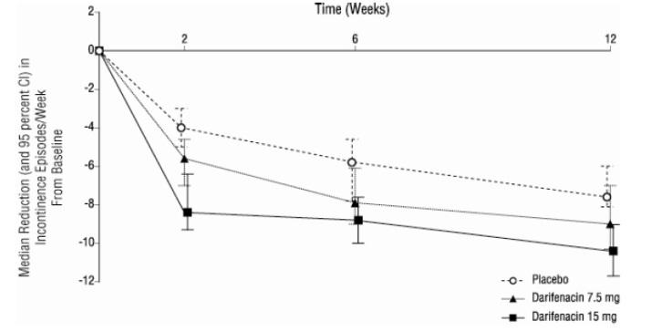 Figure 2a, Study 1