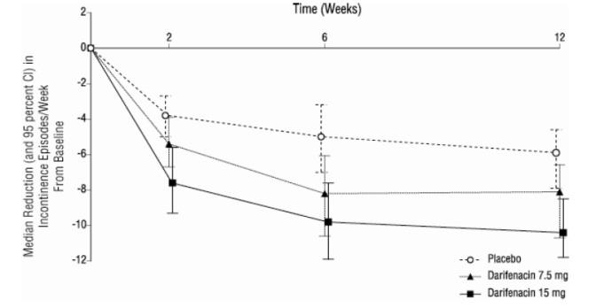 Figure 2b, Study 2