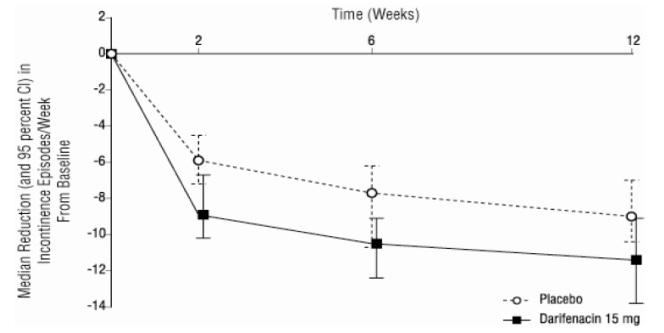 Figure 2c, Study 3