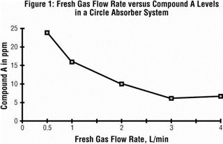 Figure 1 - Fresh Gas Flow Rate versus Compound A Levels in a Circle Absorber System
