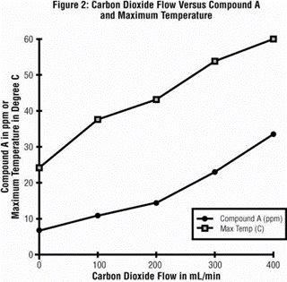Figure 2 - Carbon Dioxide Flow Versus Compound A and Maximum Temperature