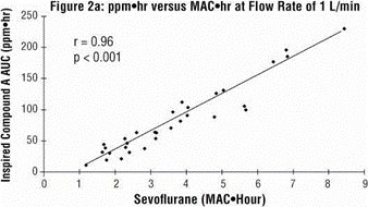 Figure 2a - ppm hr versus MAC hr at flow Rate of 1 L/min