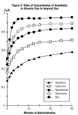 Figure 3. Ratio of Concentration of Anesthetic in Alveolar Gas to Inspired Gas