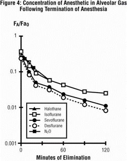 Figure 4 - Concentration of Anesthetic in Alveolar Gas Following Termination of Anesthesia