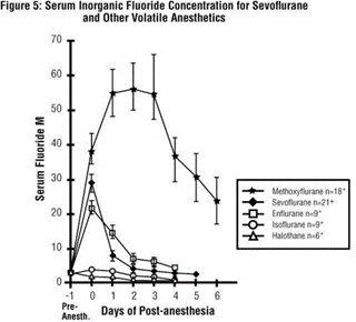 Figure 5 - Serum Inorganic Fluoride Concentration for Sevoflurane and Other Volatile Anesthetics