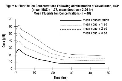 Figure 6 Fluoride Ion Concentration Following Administration of Sevoflurane
