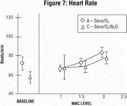 Figure 7 - Heart Rate