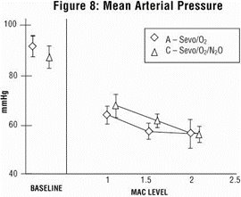 Figure 8 - Mean Arterial Pressure