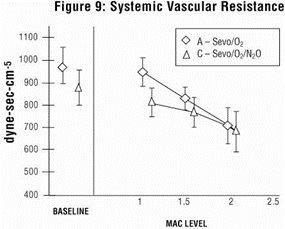 Figure 9 - Systemic Vascular Resistance