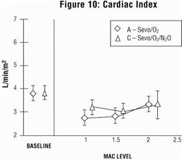 Figure 10 - Cardiac Index