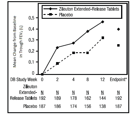 Mean Change from Baseline in Trough Forced Expiratory Volume After 1 Second in 12-Week Clinical Trial in Patients with Asthma.