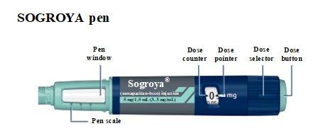 Sogroya 5 mg pen components