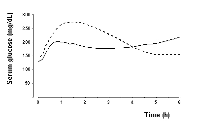 Fig. 2 - Pharmacodynamics Graph showing Maximum Glucose-Lowering Effect of NovoLog