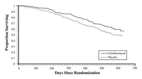 survival-graph