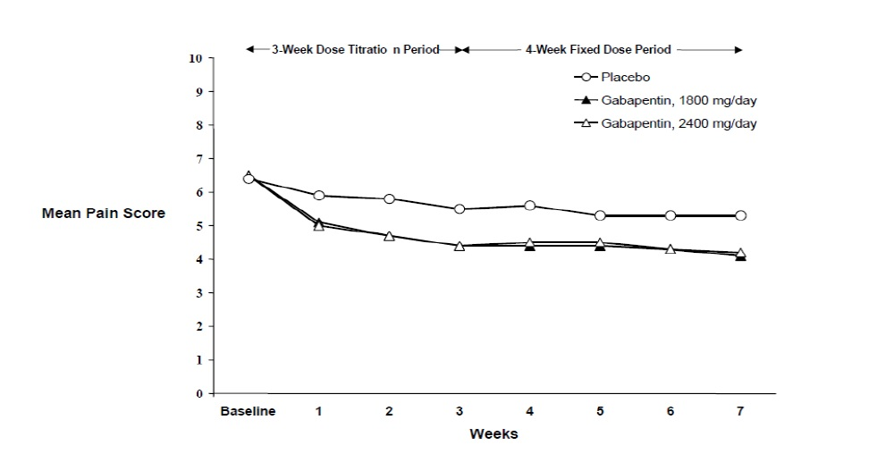 Figure 2 Weekly Mean Pain Scores (Observed Cases in ITT Population): Study 2