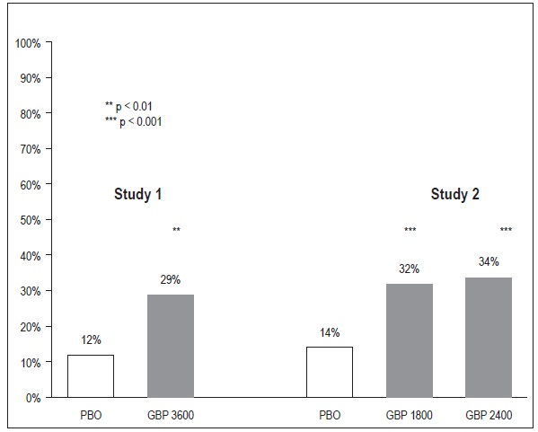 Figure 3 Proportion of Responders (patients with ≥ 50% reduction in pain score) at Endpoint: Controlled PHN Studies