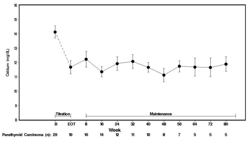 Figure 3. Serum Calcium Values in Patients With Parathyroid Carcinoma Receiving Cinacalcet at Baseline, Titration, and Maintenance Phase