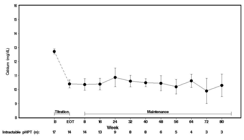 Figure 4. Mean Serum Calcium (SE) at Baseline, End of Titration, and Scheduled Maintenance Visits (Patients with Severe intractable primary HPT)