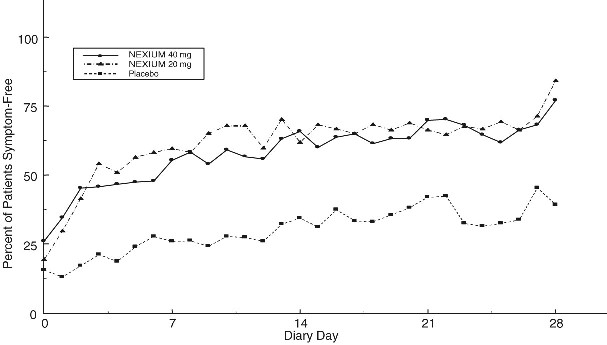 Figure 5 Percent of Patients Symptom-Free of Heartburn by Day (Study 226)