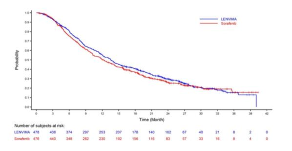 Figure 4: Kaplan-Meier Curves for Overall Survival in REFLECT