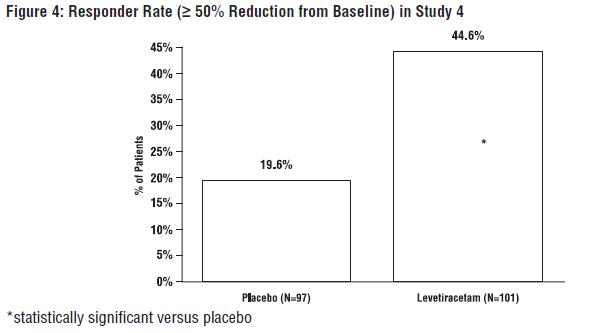 Figure 4: Responder Rate (≥ 50% Reduction from Baseline) in Study 4