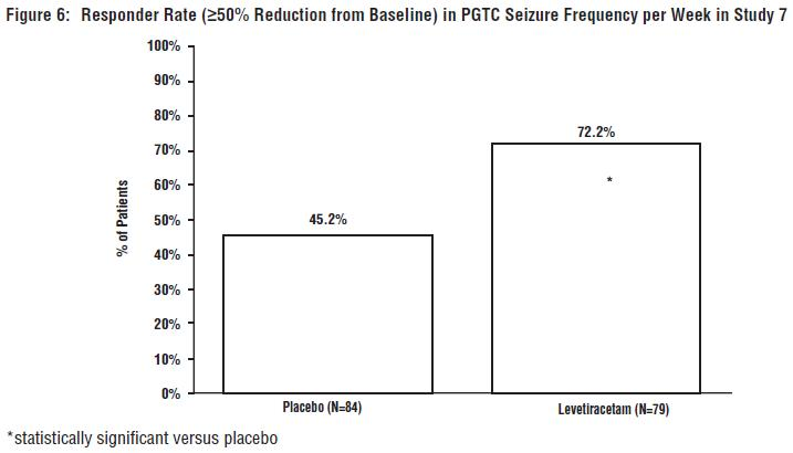 Table 15: Median Percent Reduction from Baseline in PGTC Seizure Frequency per Week in Study 7