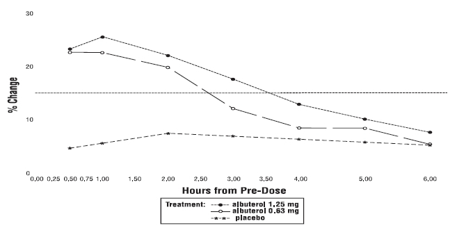 Figure 2 % Change from Pre-Dose FEV1 Intent-to-Treat Population Day 28