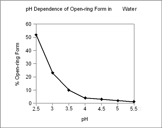 pH Dependence of Open-ring Form in Water