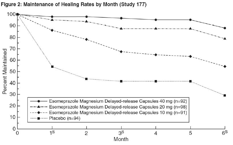 Figure 2 Maintenance of Healing Rates by Month (Study 117)