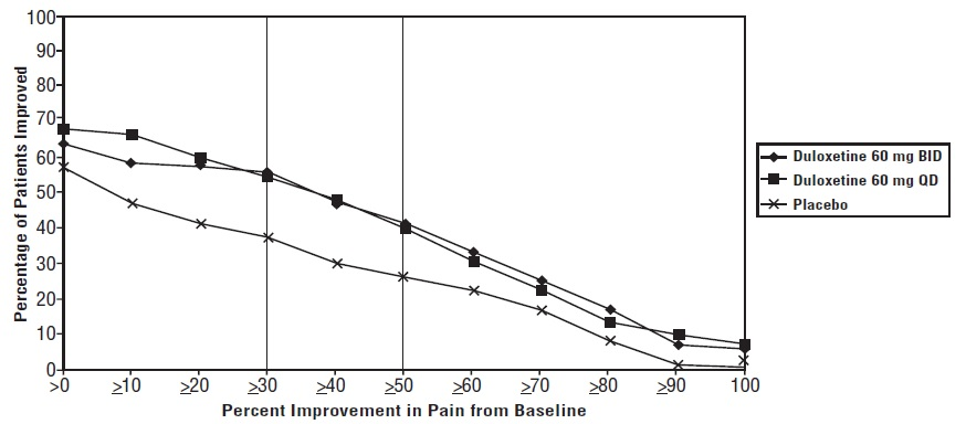 Figure 4: Percentage of DPNP Adult Patients Achieving Various Levels of Pain Relief as Measured by 24-Hour Average Pain Severity (Study DPNP-2)