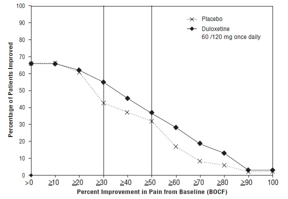 Figure 10: Percentage of Adult Patients with OA Achieving Various Levels of Pain Relief as Measured by 24-Hour Average Pain Severity (Study OA-1)