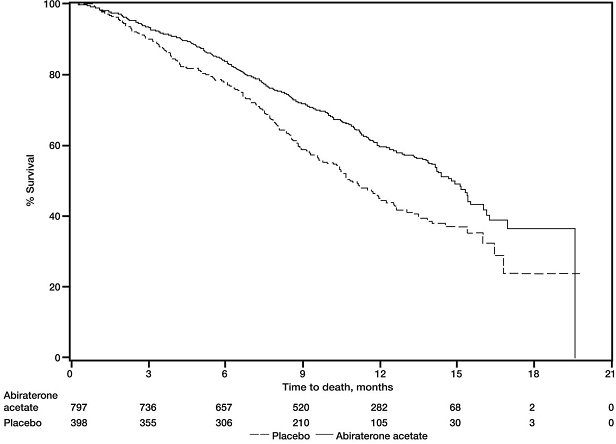 Figure 1: Kaplan-Meier Overall Survival Curves in COU-AA-301 (Intent-to-Treat Analysis)