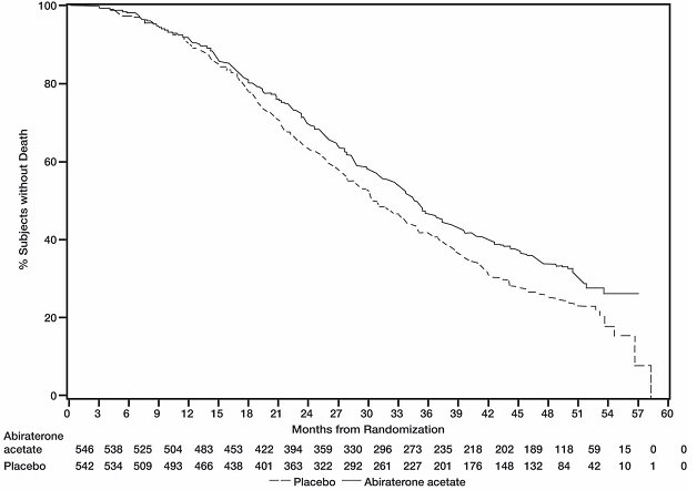 Figure 2: Kaplan Meier Overall Survival Curves in COU-AA-302