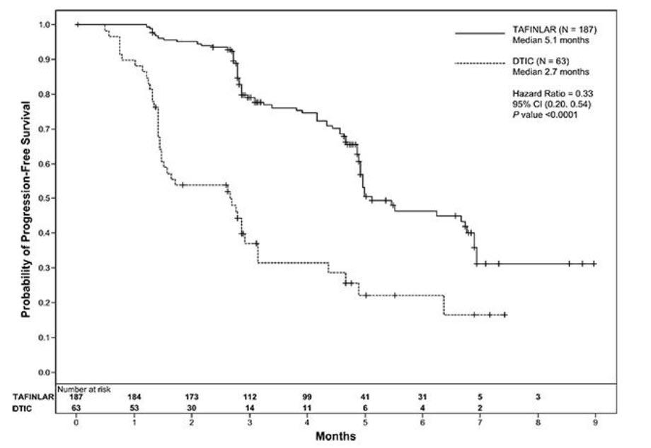 Figure 1. Kaplan-Meier Curves of Investigator-Assessed Progression-Free Survival in the BREAK-3 Study